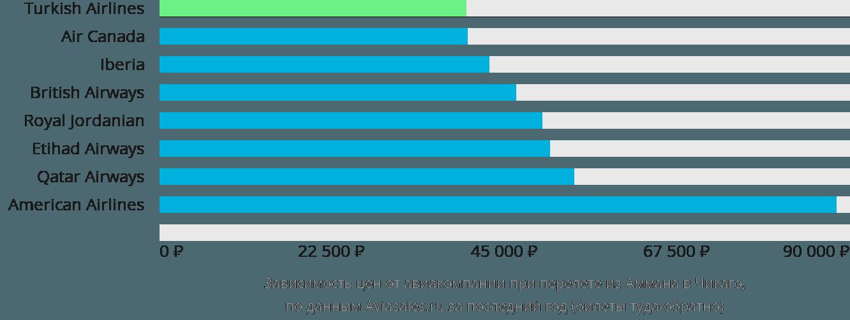 Динамика цен в зависимости от авиакомпании, совершающей перелет из Аммана в Чикаго