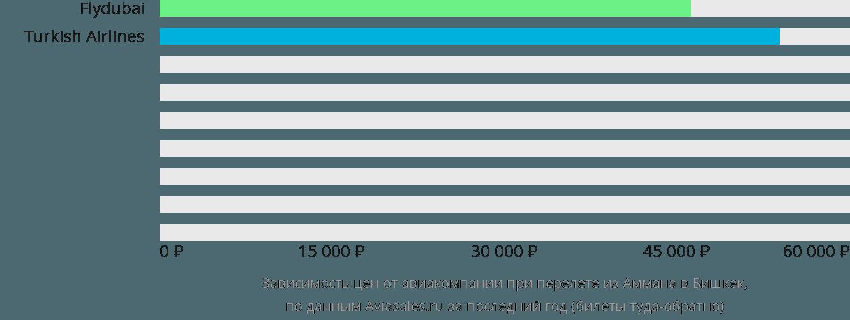 Динамика цен в зависимости от авиакомпании, совершающей перелет из Аммана в Бишкек