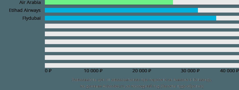 Динамика цен в зависимости от авиакомпании, совершающей перелет из Аммана в Катманду
