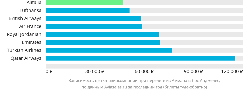 Динамика цен в зависимости от авиакомпании, совершающей перелет из Аммана в Лос-Анджелес