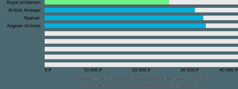 Динамика цен в зависимости от авиакомпании, совершающей перелет из Аммана в Лондон