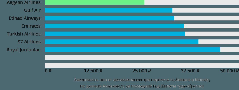 Динамика цен в зависимости от авиакомпании, совершающей перелет из Аммана в Москву
