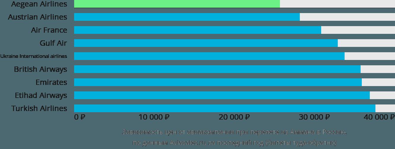 Динамика цен в зависимости от авиакомпании, совершающей перелет из Аммана в Россию