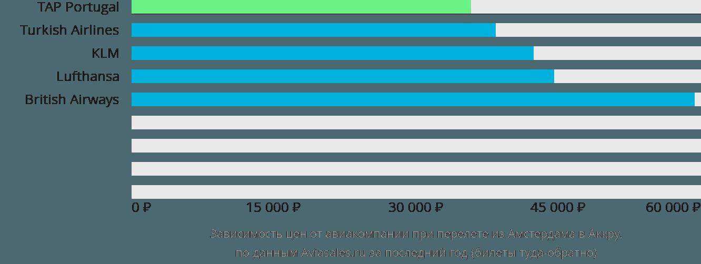 Динамика цен в зависимости от авиакомпании, совершающей перелет из Амстердама в Аккру