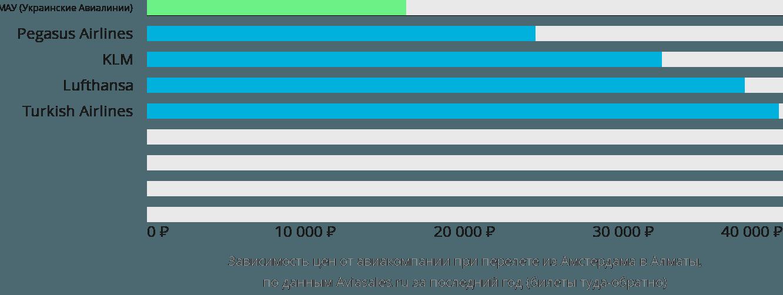 Динамика цен в зависимости от авиакомпании, совершающей перелет из Амстердама в Алматы