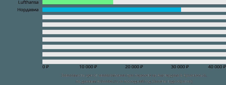 Динамика цен в зависимости от авиакомпании, совершающей перелет из Амстердама в Архангельск