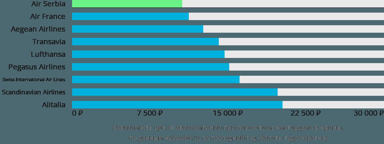 Динамика цен в зависимости от авиакомпании, совершающей перелет из Амстердама в Афины