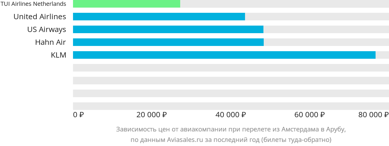 Динамика цен в зависимости от авиакомпании, совершающей перелет из Амстердама в Арубу
