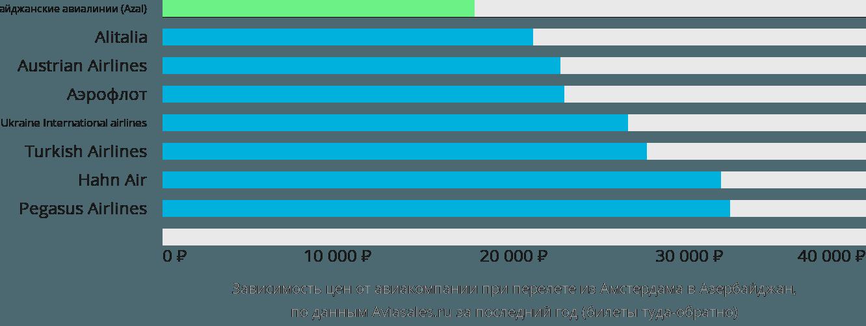 Динамика цен в зависимости от авиакомпании, совершающей перелет из Амстердама в Азербайджан