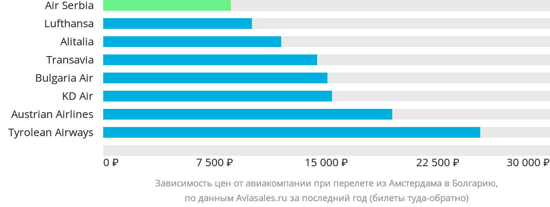 Динамика цен в зависимости от авиакомпании, совершающей перелет из Амстердама в Болгарию