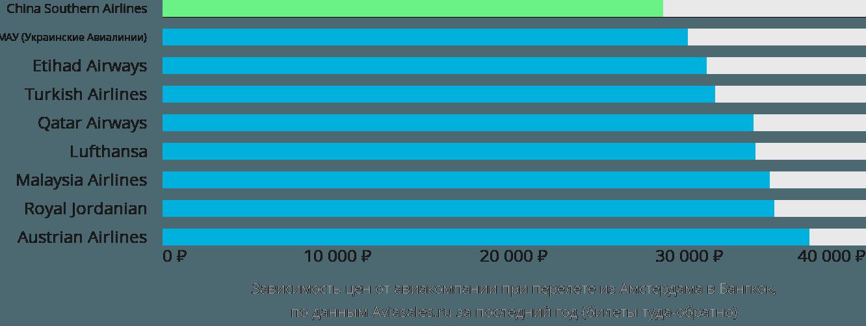 Динамика цен в зависимости от авиакомпании, совершающей перелет из Амстердама в Бангкок