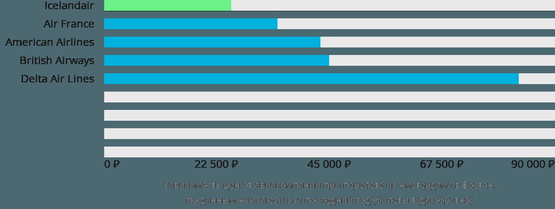 Динамика цен в зависимости от авиакомпании, совершающей перелет из Амстердама в Бостон