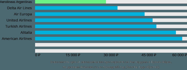 Динамика цен в зависимости от авиакомпании, совершающей перелет из Амстердама в Буэнос-Айрес