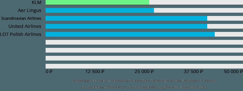 Динамика цен в зависимости от авиакомпании, совершающей перелет из Амстердама в Чикаго