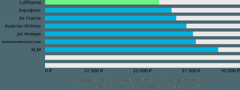 Динамика цен в зависимости от авиакомпании, совершающей перелет из Амстердама в Дели