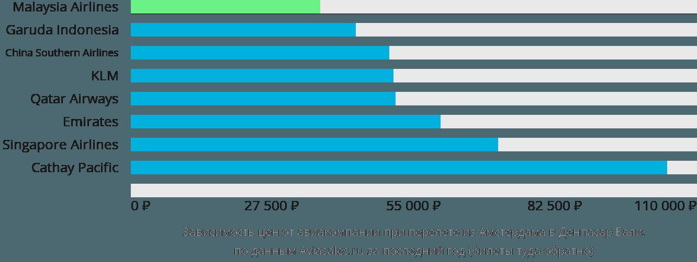 Динамика цен в зависимости от авиакомпании, совершающей перелет из Амстердама в Денпасар Бали