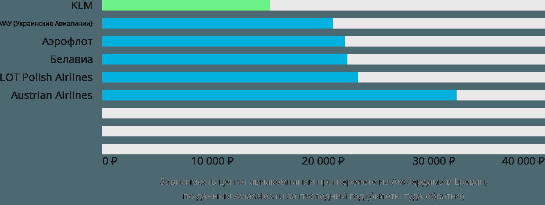 Динамика цен в зависимости от авиакомпании, совершающей перелет из Амстердама в Ереван