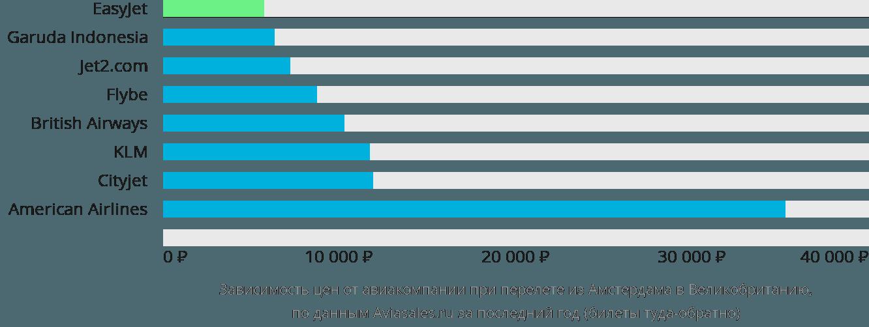 Динамика цен в зависимости от авиакомпании, совершающей перелёт из Амстердама в Великобританию