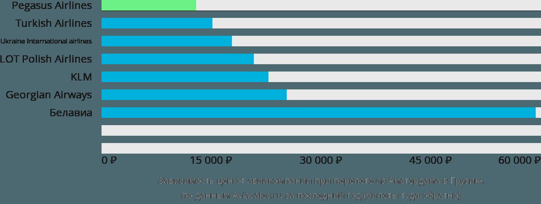 Динамика цен в зависимости от авиакомпании, совершающей перелет из Амстердама в Грузию