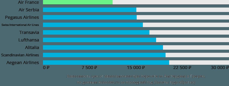 Динамика цен в зависимости от авиакомпании, совершающей перелет из Амстердама в Грецию
