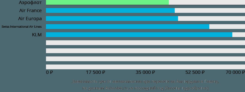 Динамика цен в зависимости от авиакомпании, совершающей перелет из Амстердама в Гавану