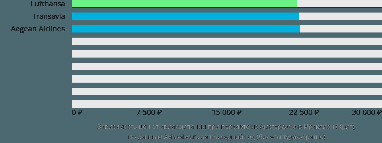 Динамика цен в зависимости от авиакомпании, совершающей перелет из Амстердама в Ираклион (Крит)