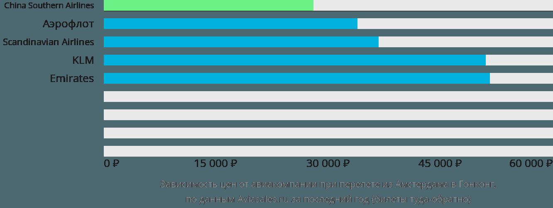 Динамика цен в зависимости от авиакомпании, совершающей перелет из Амстердама в Гонконг