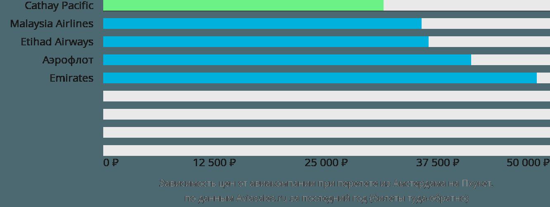 Динамика цен в зависимости от авиакомпании, совершающей перелет из Амстердама на Пхукет