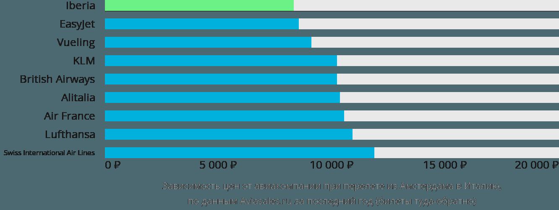 Динамика цен в зависимости от авиакомпании, совершающей перелет из Амстердама в Италию