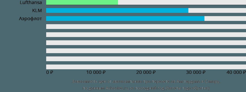Динамика цен в зависимости от авиакомпании, совершающей перелет из Амстердама в Самару