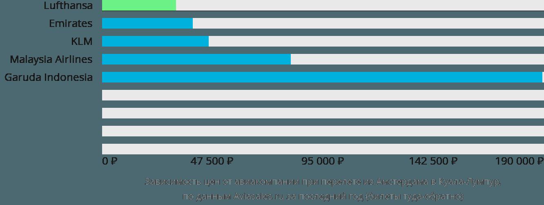 Динамика цен в зависимости от авиакомпании, совершающей перелет из Амстердама в Куала-Лумпур
