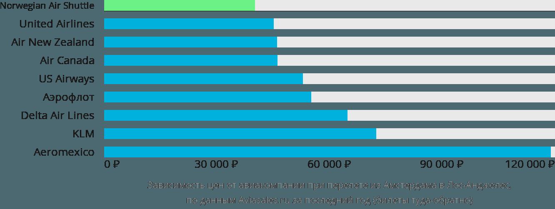 Динамика цен в зависимости от авиакомпании, совершающей перелет из Амстердама в Лос-Анджелес