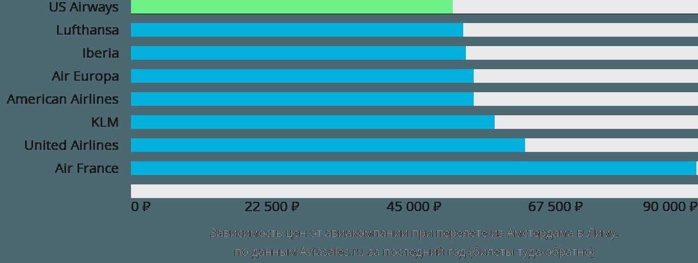 Динамика цен в зависимости от авиакомпании, совершающей перелет из Амстердама в Лиму