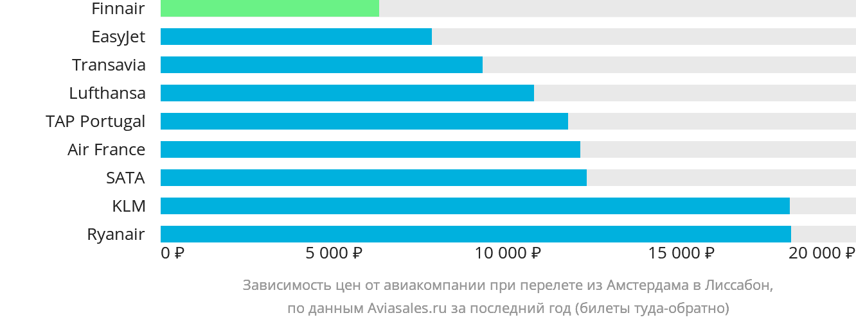 Динамика цен в зависимости от авиакомпании, совершающей перелет из Амстердама в Лиссабон