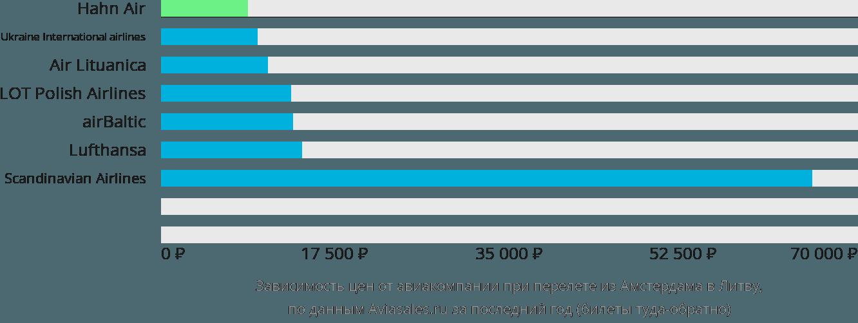 Динамика цен в зависимости от авиакомпании, совершающей перелёт из Амстердама в Литву