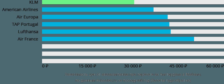 Динамика цен в зависимости от авиакомпании, совершающей перелет из Амстердама в Майами