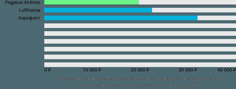 Динамика цен в зависимости от авиакомпании, совершающей перелет из Амстердама в Минеральные воды