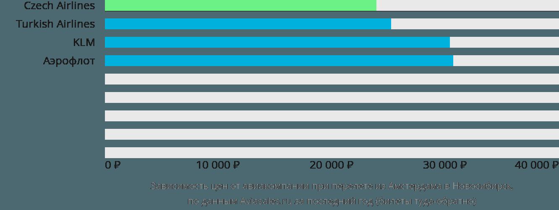 Динамика цен в зависимости от авиакомпании, совершающей перелет из Амстердама в Новосибирск