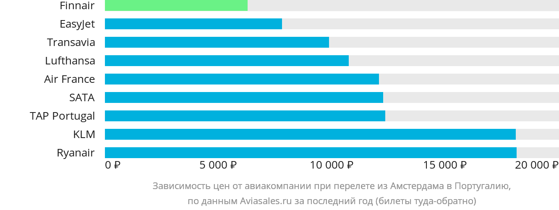 Динамика цен в зависимости от авиакомпании, совершающей перелёт из Амстердама в Португалию