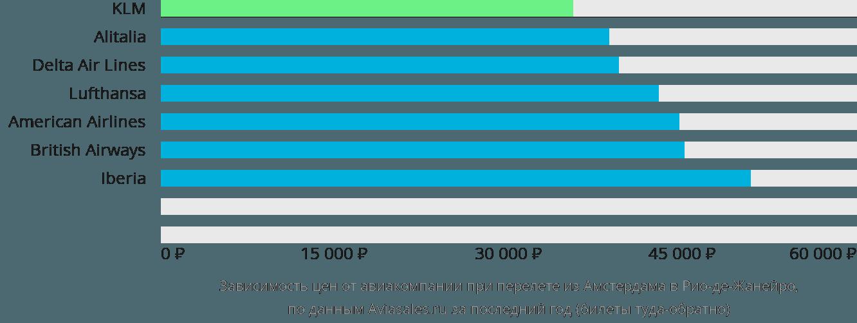 Динамика цен в зависимости от авиакомпании, совершающей перелет из Амстердама в Рио-де-Жанейро