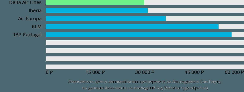 Динамика цен в зависимости от авиакомпании, совершающей перелет из Амстердама в Сан-Паулу