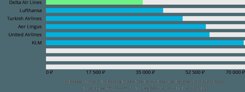 Динамика цен в зависимости от авиакомпании, совершающей перелет из Амстердама в Сан-Франциско