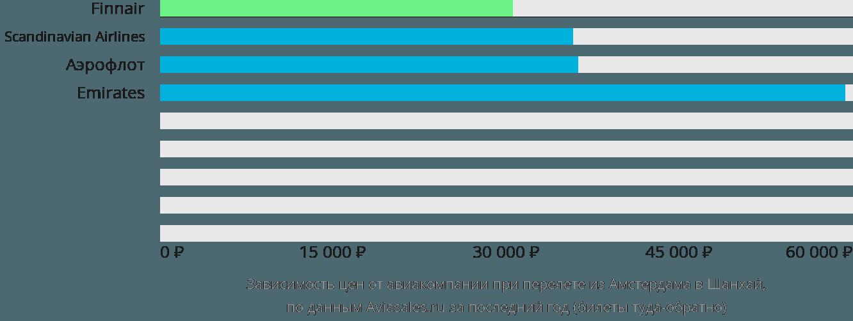 Динамика цен в зависимости от авиакомпании, совершающей перелет из Амстердама в Шанхай