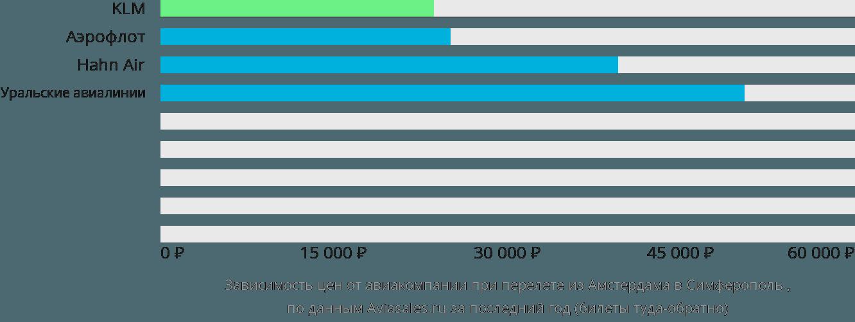 Динамика цен в зависимости от авиакомпании, совершающей перелет из Амстердама в Симферополь