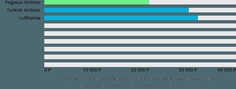 Динамика цен в зависимости от авиакомпании, совершающей перелет из Амстердама в Шарм-эль-Шейх