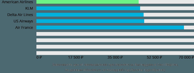 Динамика цен в зависимости от авиакомпании, совершающей перелет из Амстердама в Синт-Мартен