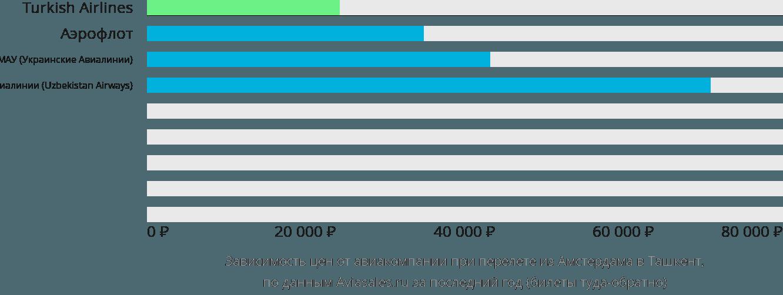 Динамика цен в зависимости от авиакомпании, совершающей перелет из Амстердама в Ташкент