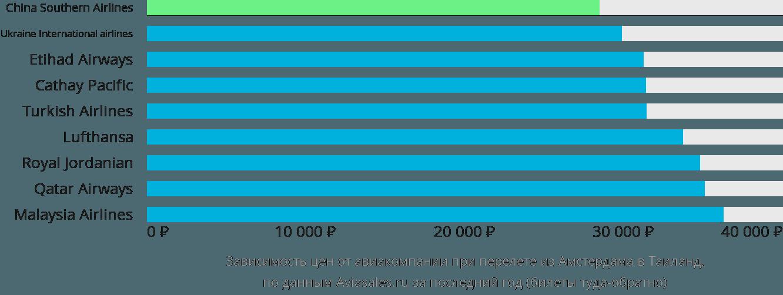 Динамика цен в зависимости от авиакомпании, совершающей перелет из Амстердама в Таиланд