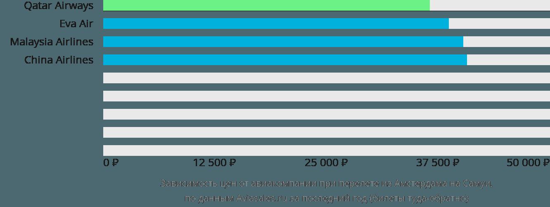 Динамика цен в зависимости от авиакомпании, совершающей перелет из Амстердама на Самуи