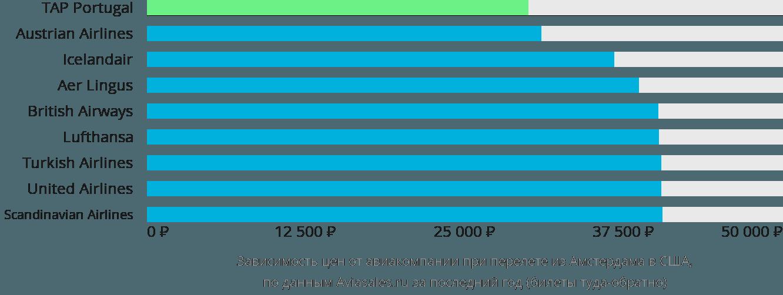 Динамика цен в зависимости от авиакомпании, совершающей перелет из Амстердама в США